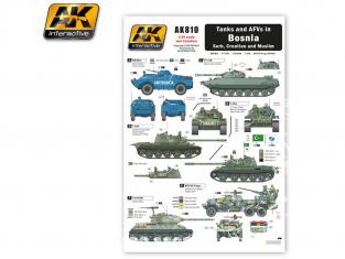 AK interactive ak810 Decalques Chars et véhicules blindés en Bosnie - Serbie, croatie 1/35